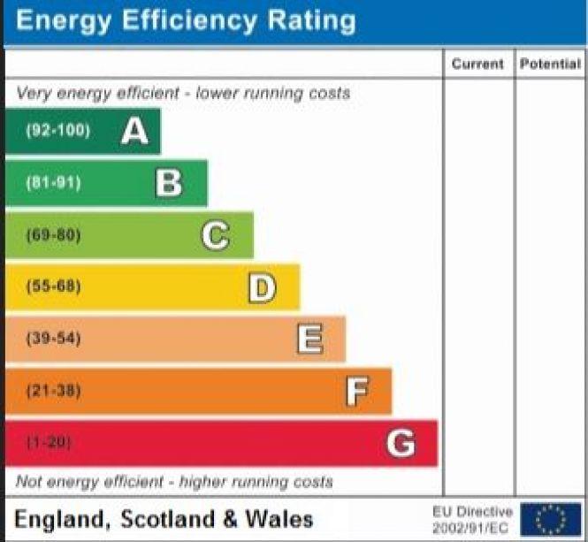 Energy Performance Certificate: EPC